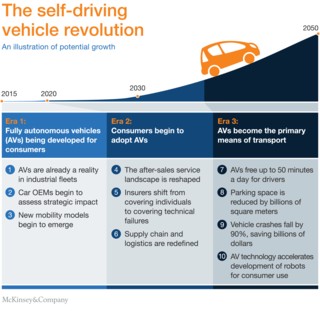 Illustration The self-driving vehicle revolution